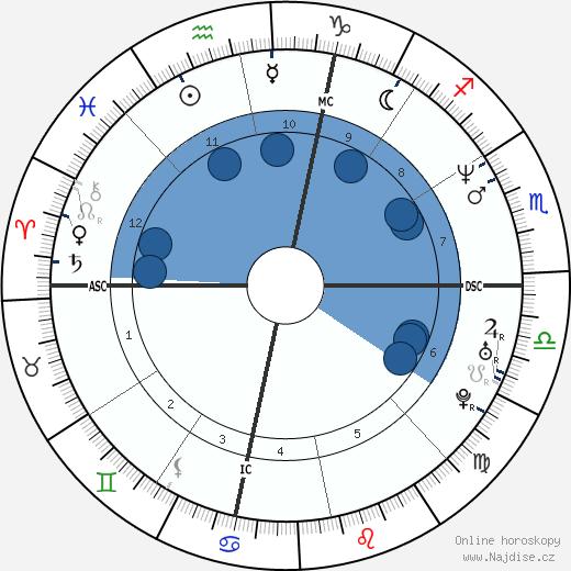 Darren Aronofsky wikipedie, horoscope, astrology, instagram