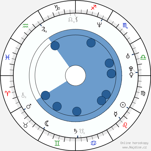 Dáša Kouřilová wikipedie, horoscope, astrology, instagram