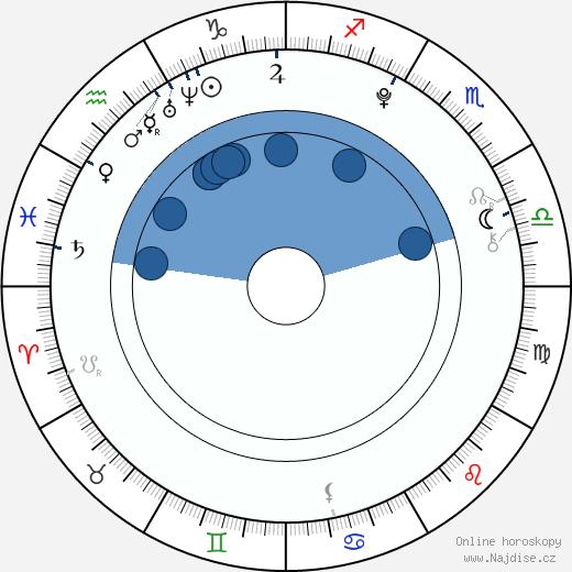 Dasha Nadina wikipedie, horoscope, astrology, instagram
