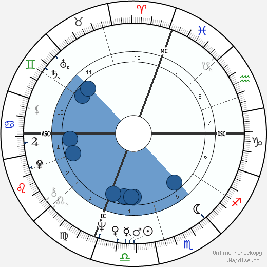 Dave Aaron wikipedie, horoscope, astrology, instagram