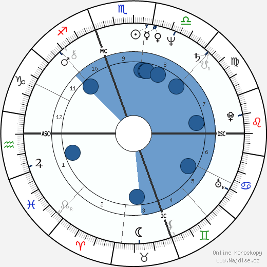 Dave Coleman wikipedie, horoscope, astrology, instagram