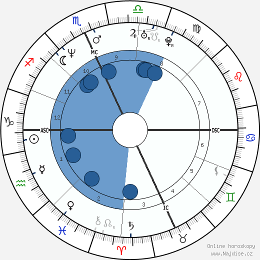Dave Grohl wikipedie, horoscope, astrology, instagram