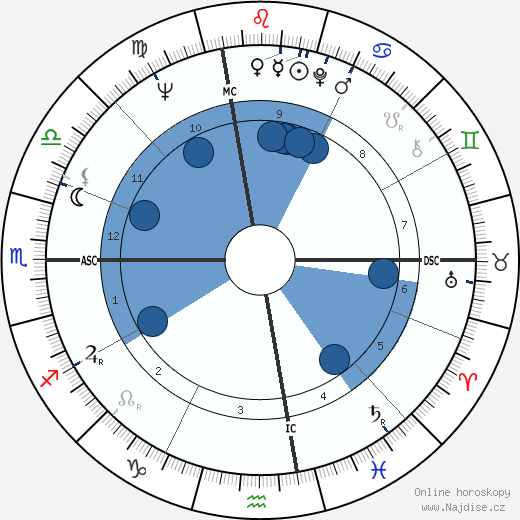 Dave Sime wikipedie, horoscope, astrology, instagram