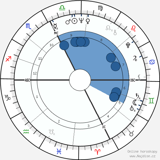 Dave Wilcox wikipedie, horoscope, astrology, instagram