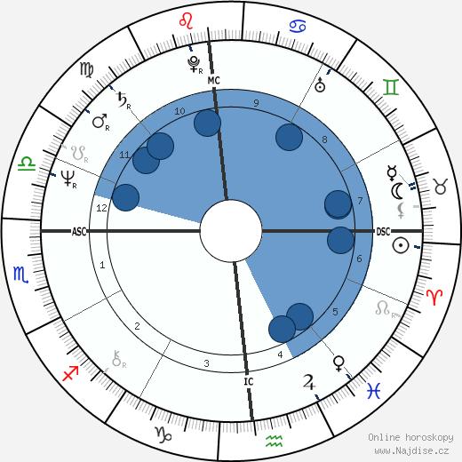 David A. Ulrich wikipedie, horoscope, astrology, instagram