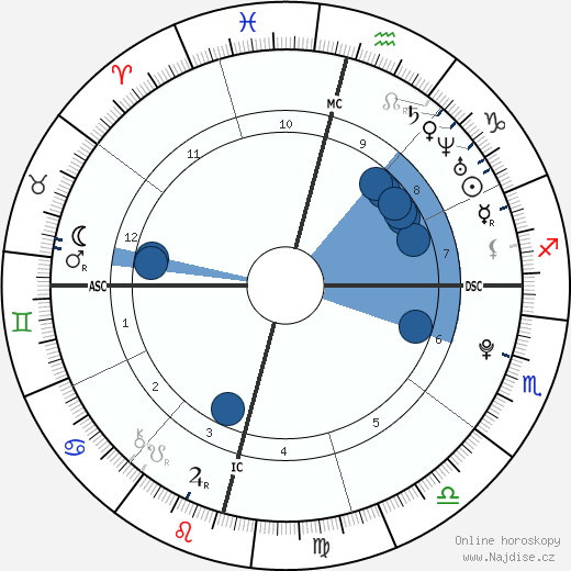 David Archuleta wikipedie, horoscope, astrology, instagram
