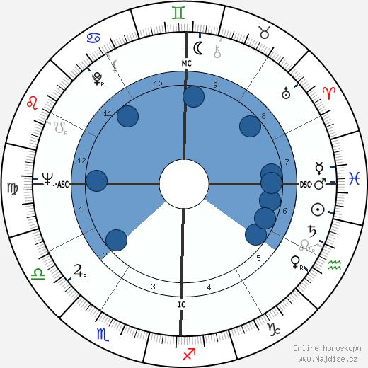 David Avidan wikipedie, horoscope, astrology, instagram