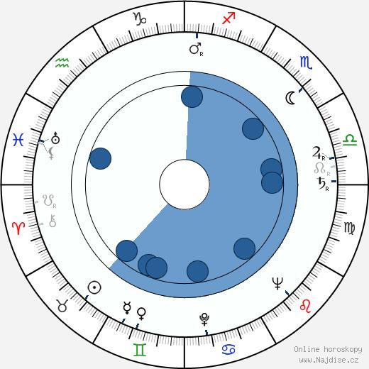 David Azrieli wikipedie, horoscope, astrology, instagram