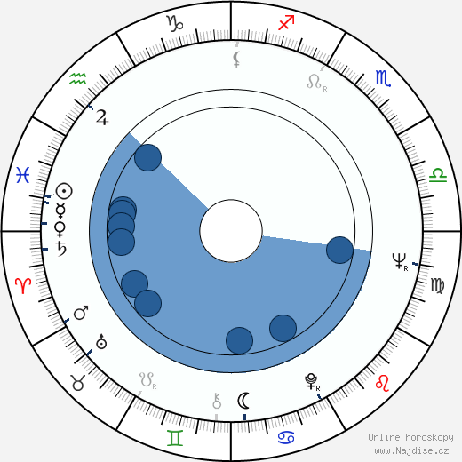 David Bachman wikipedie, horoscope, astrology, instagram