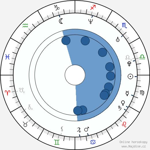 David Backus wikipedie, horoscope, astrology, instagram
