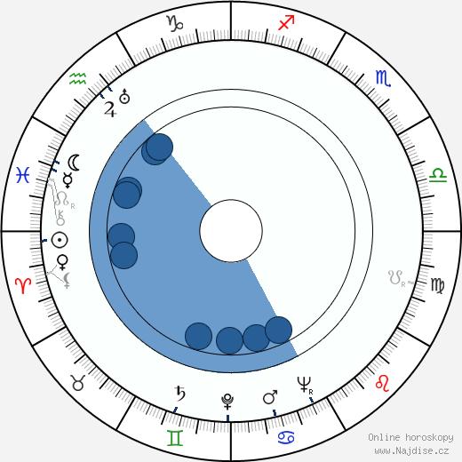 David Bacon wikipedie, horoscope, astrology, instagram