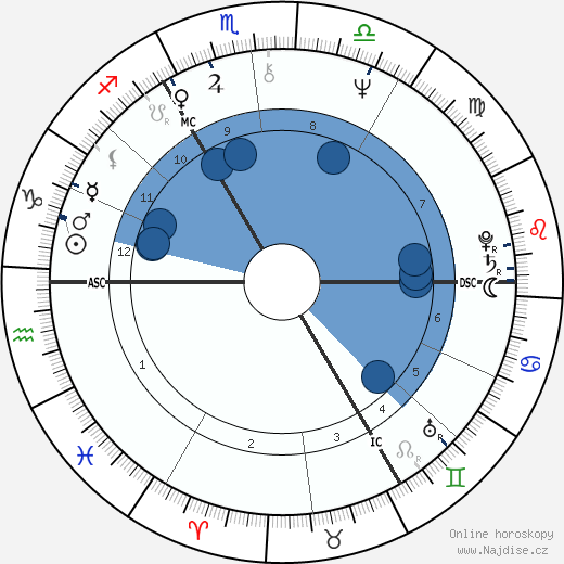 David Bowie wikipedie, horoscope, astrology, instagram