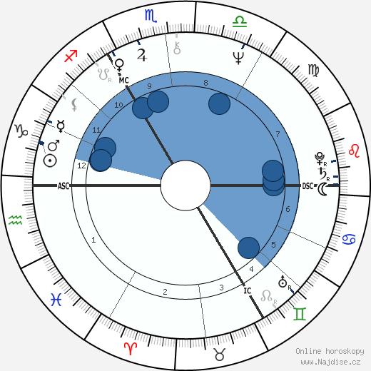 David Bowie wikipedie, horoscope, astrology, instagram