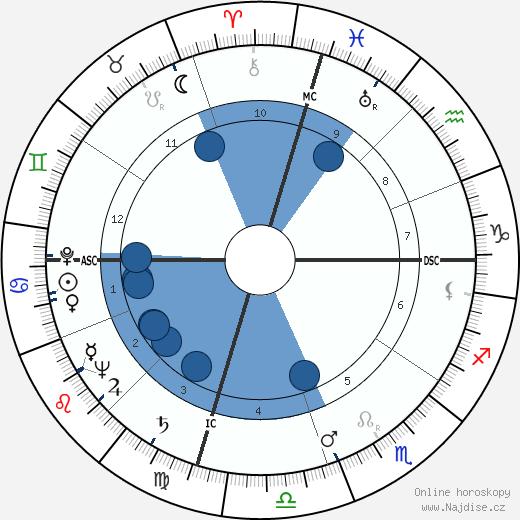 David Brinkley wikipedie, horoscope, astrology, instagram