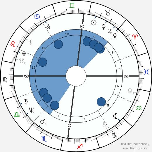 David Byrne wikipedie, horoscope, astrology, instagram