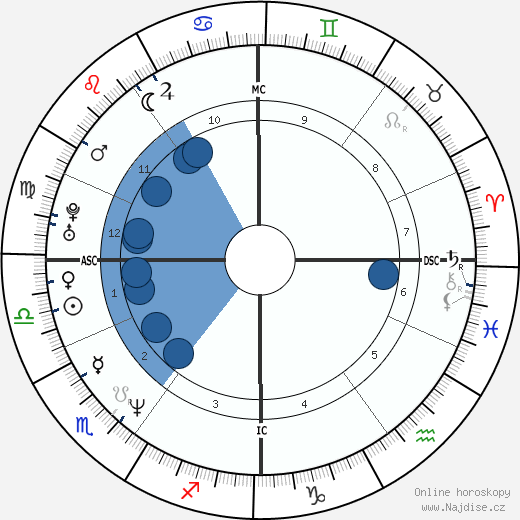 David Cameron wikipedie, horoscope, astrology, instagram