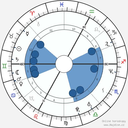 David Charvet wikipedie, horoscope, astrology, instagram