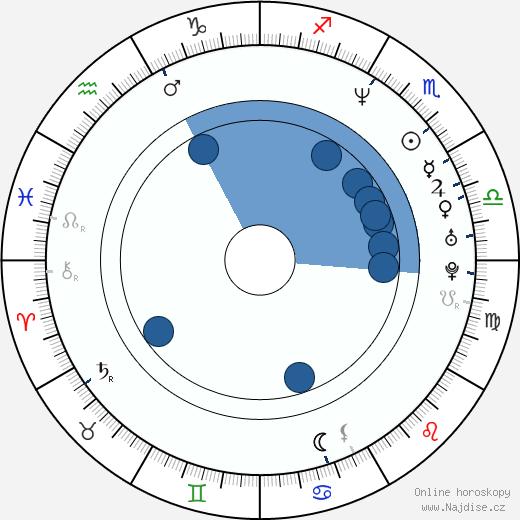 David Coburn wikipedie, horoscope, astrology, instagram