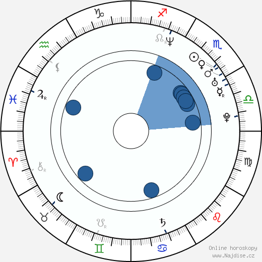 David Dencik wikipedie, horoscope, astrology, instagram