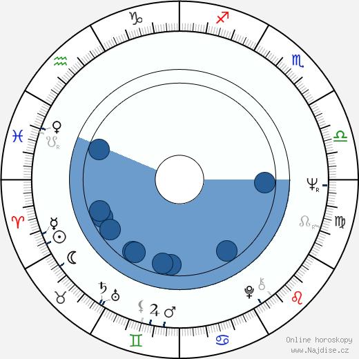 David Draper wikipedie, horoscope, astrology, instagram