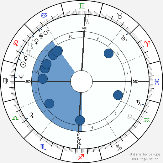 David Durenberger wikipedie, horoscope, astrology, instagram