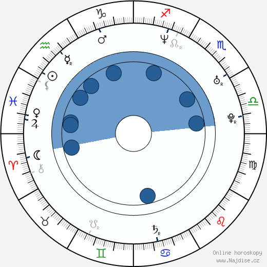 David Gere wikipedie, horoscope, astrology, instagram