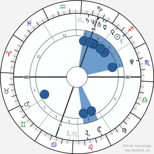 David Goffin wikipedie, horoscope, astrology, instagram