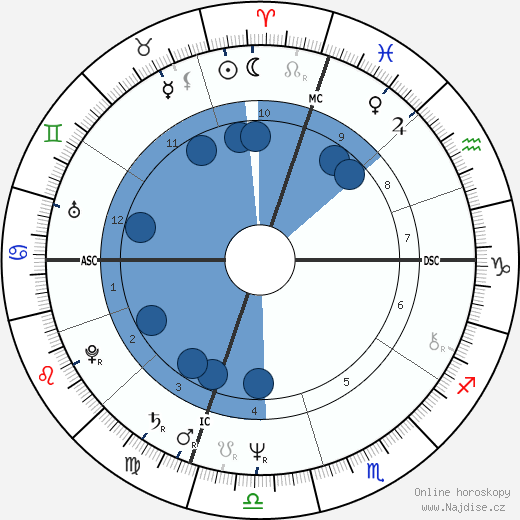 David Graf wikipedie, horoscope, astrology, instagram