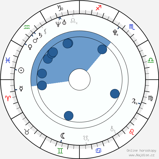 David Gránský wikipedie, horoscope, astrology, instagram