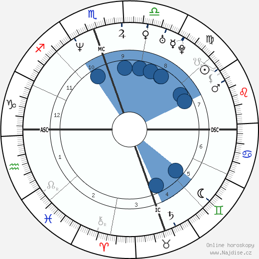 David Gregory wikipedie, horoscope, astrology, instagram