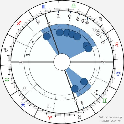 David Gregory wikipedie, horoscope, astrology, instagram