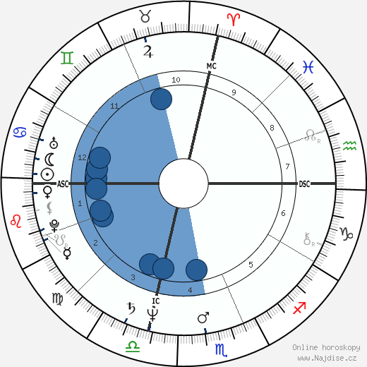 David Hasselhoff wikipedie, horoscope, astrology, instagram
