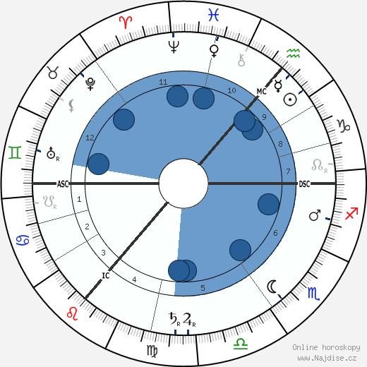 David Hilbert wikipedie, horoscope, astrology, instagram