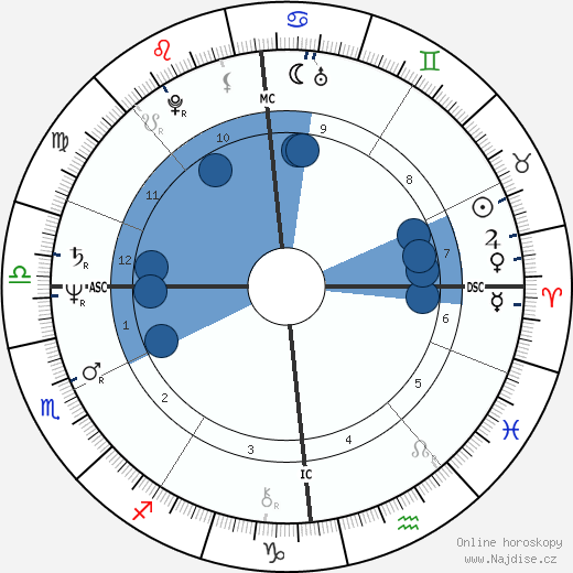 David Icke wikipedie, horoscope, astrology, instagram