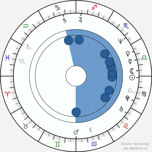 David James Elliott wikipedie, horoscope, astrology, instagram