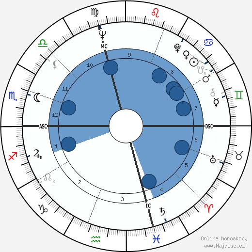 David Jenkins wikipedie, horoscope, astrology, instagram