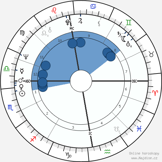 David Johnson wikipedie, horoscope, astrology, instagram