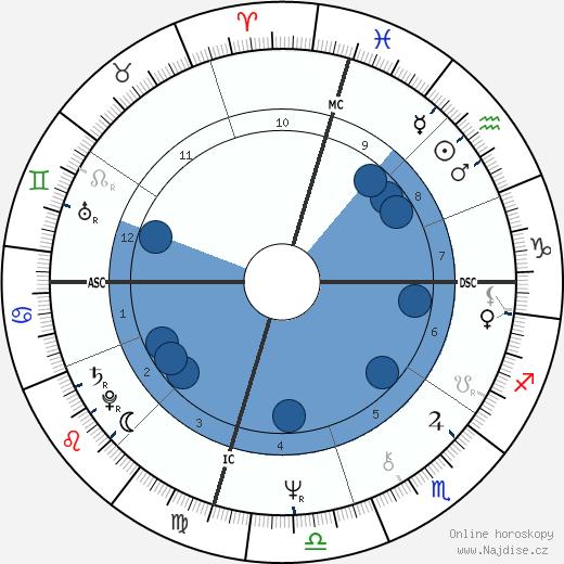 David Ladd wikipedie, horoscope, astrology, instagram