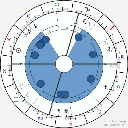 David Letterman wikipedie, horoscope, astrology, instagram