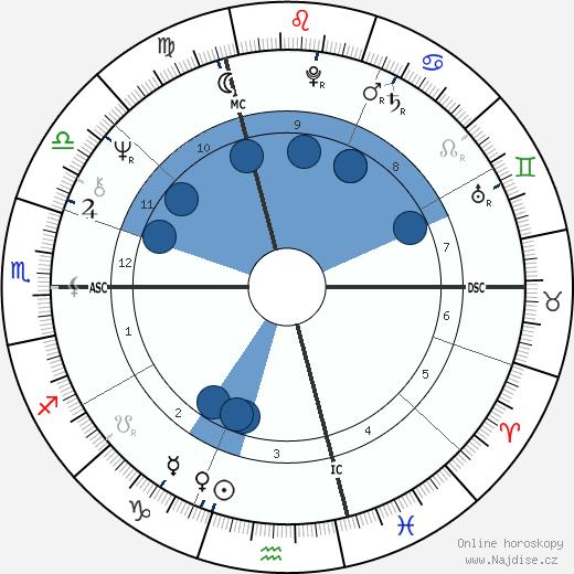 David Lynch wikipedie, horoscope, astrology, instagram