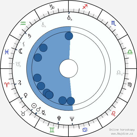 David MacDonald wikipedie, horoscope, astrology, instagram