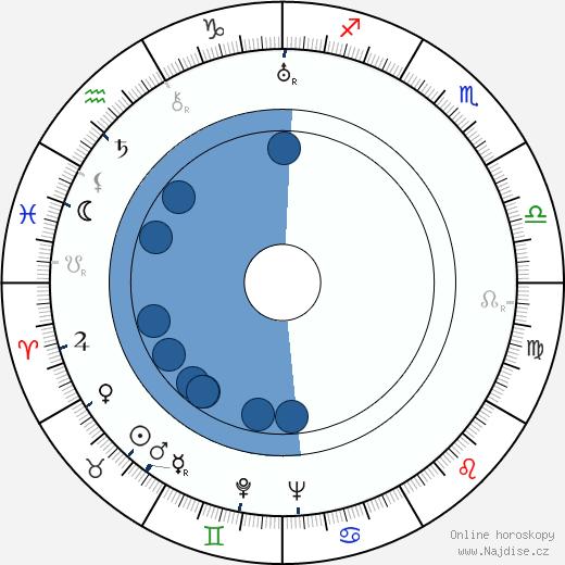David MacDonald wikipedie, horoscope, astrology, instagram
