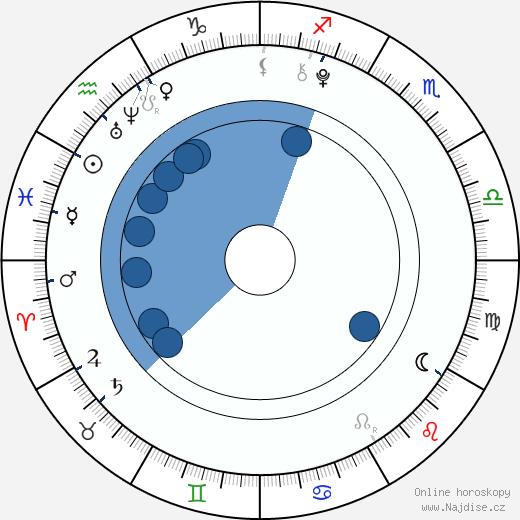 David Mazouz wikipedie, horoscope, astrology, instagram