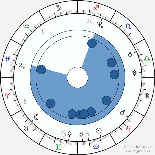David Mitchell wikipedie, horoscope, astrology, instagram