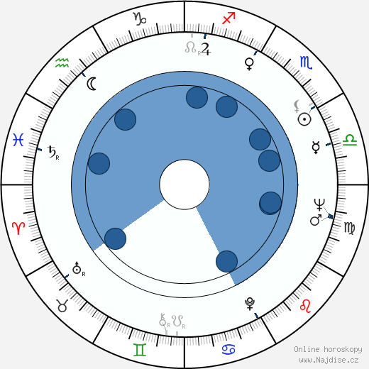 David Nelson wikipedie, horoscope, astrology, instagram