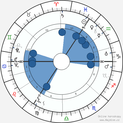 David Niven wikipedie, horoscope, astrology, instagram
