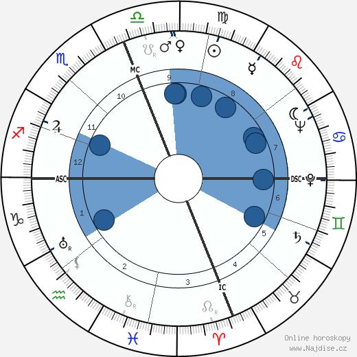 David Packard wikipedie, horoscope, astrology, instagram