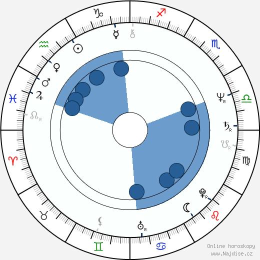 David Patrick Kelly wikipedie, horoscope, astrology, instagram