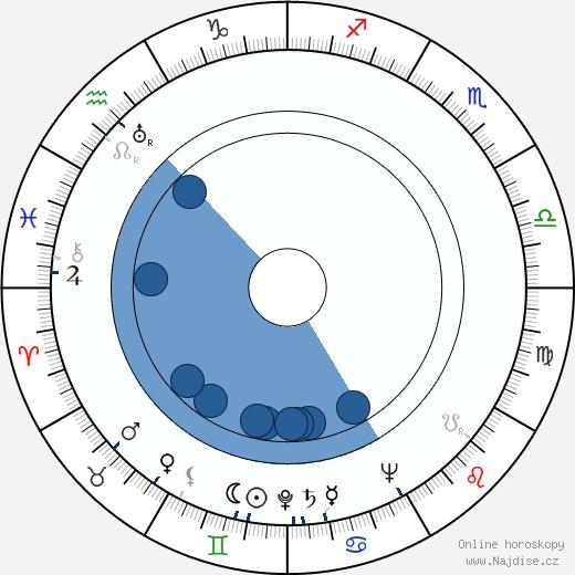 David Rockefeller Sr wikipedie, horoscope, astrology, instagram