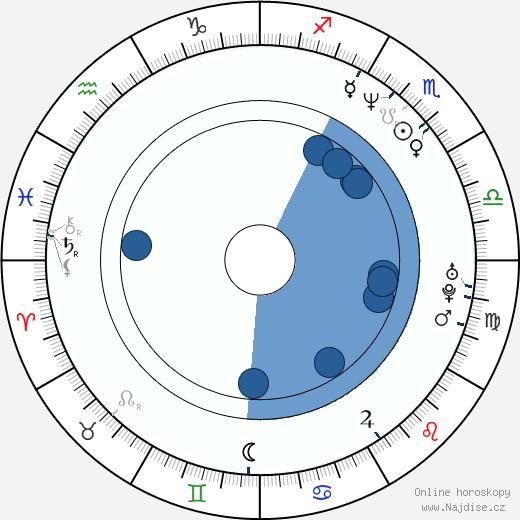 David Schwimmer wikipedie, horoscope, astrology, instagram
